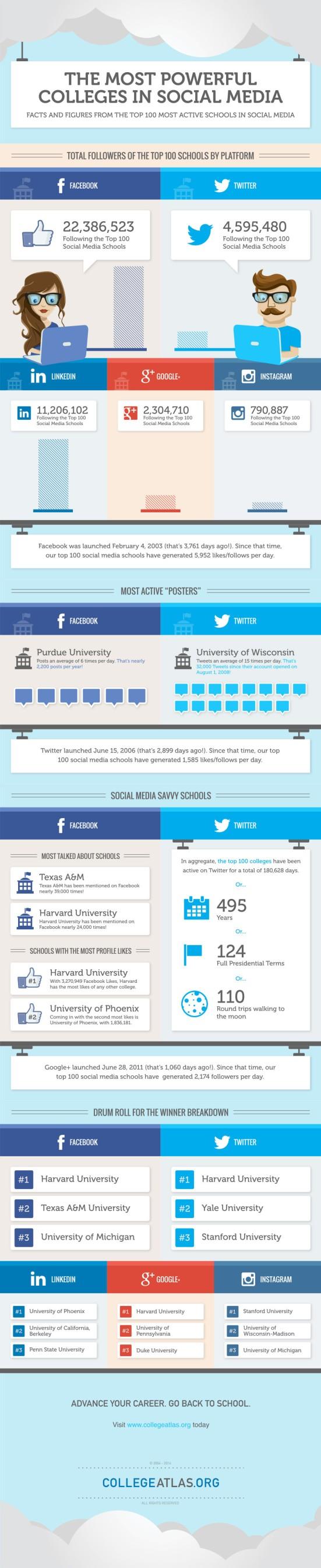 MostPowerfulCollegesInSocialMedia_Infographic
