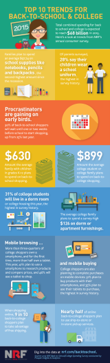 Top 10 Trends for Back-to-College and School (Infographic)