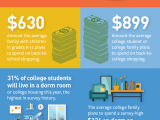 Top 10 Trends for Back-to-College and School(Infographic)