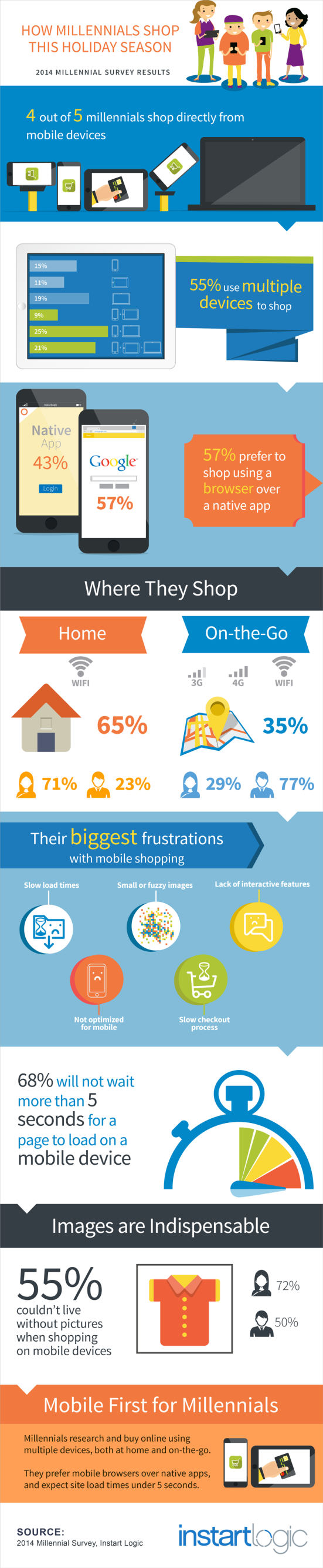 Millennial Holiday Shopping Infographic