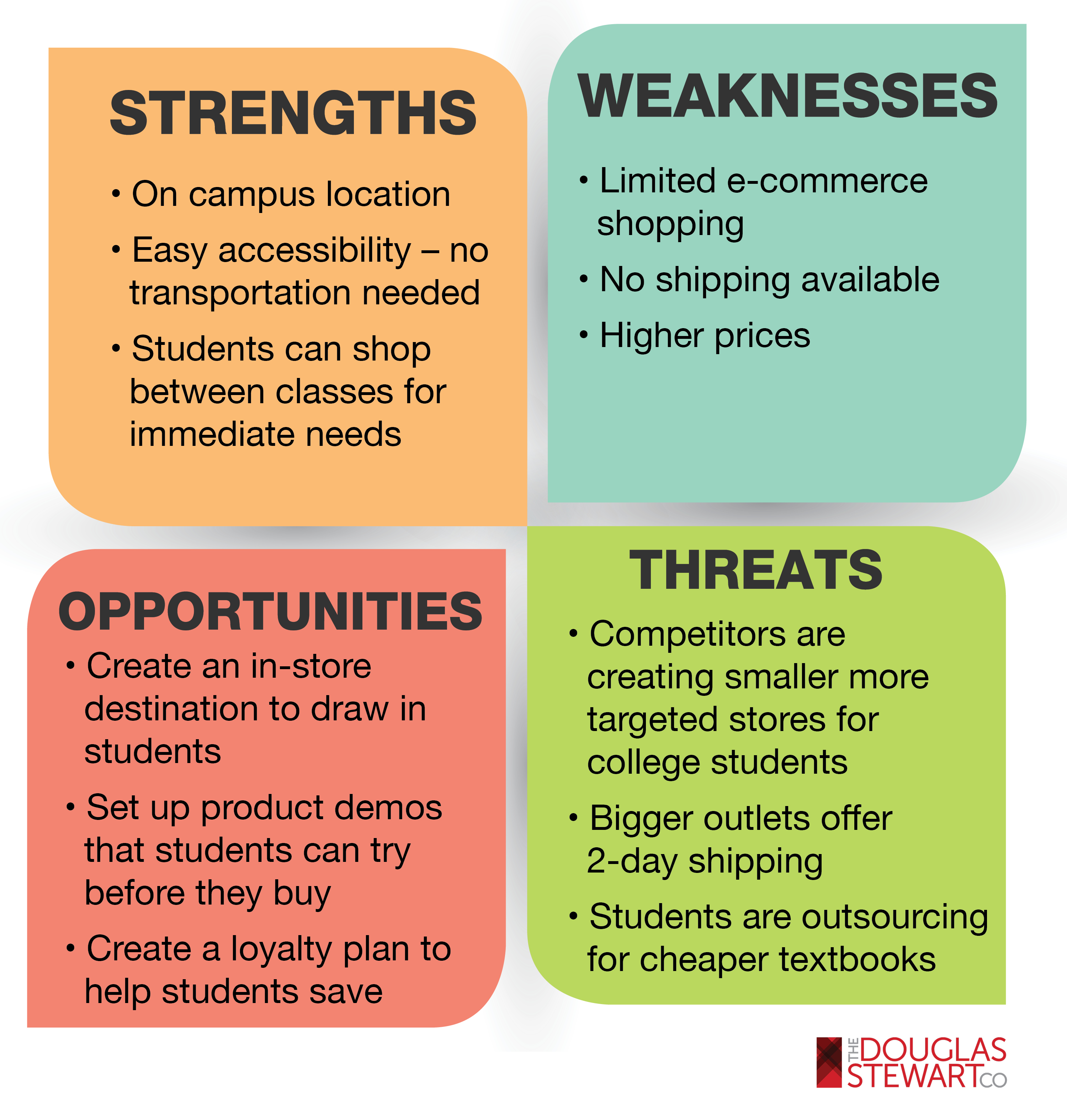 college student swot diagram