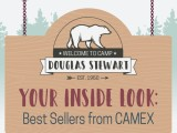 Top 10 Products from CAMEX
