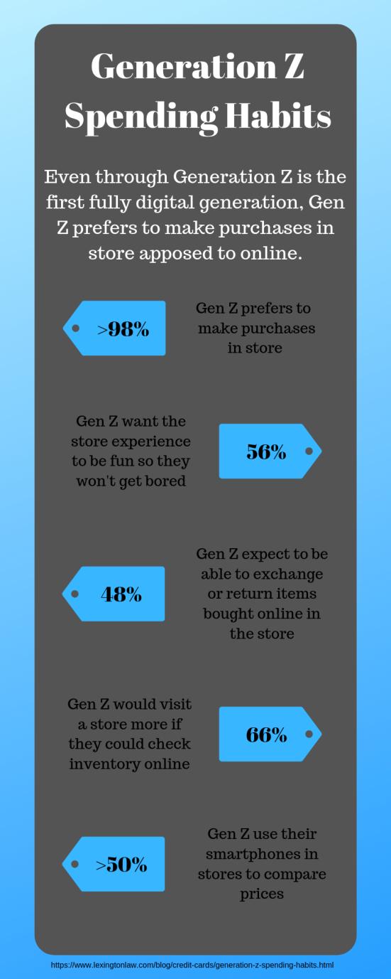 Generation Z Spending Habits (1).png